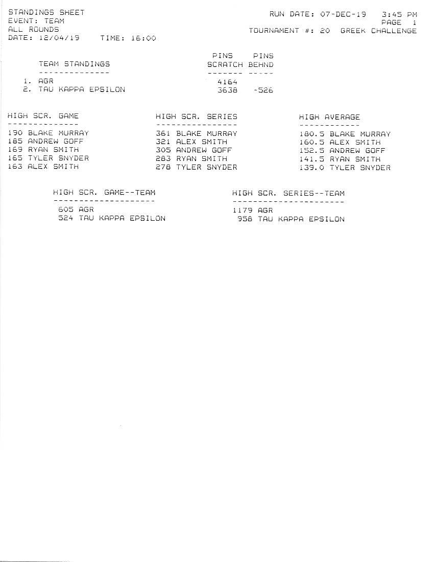 Final Greek Challenge Standings