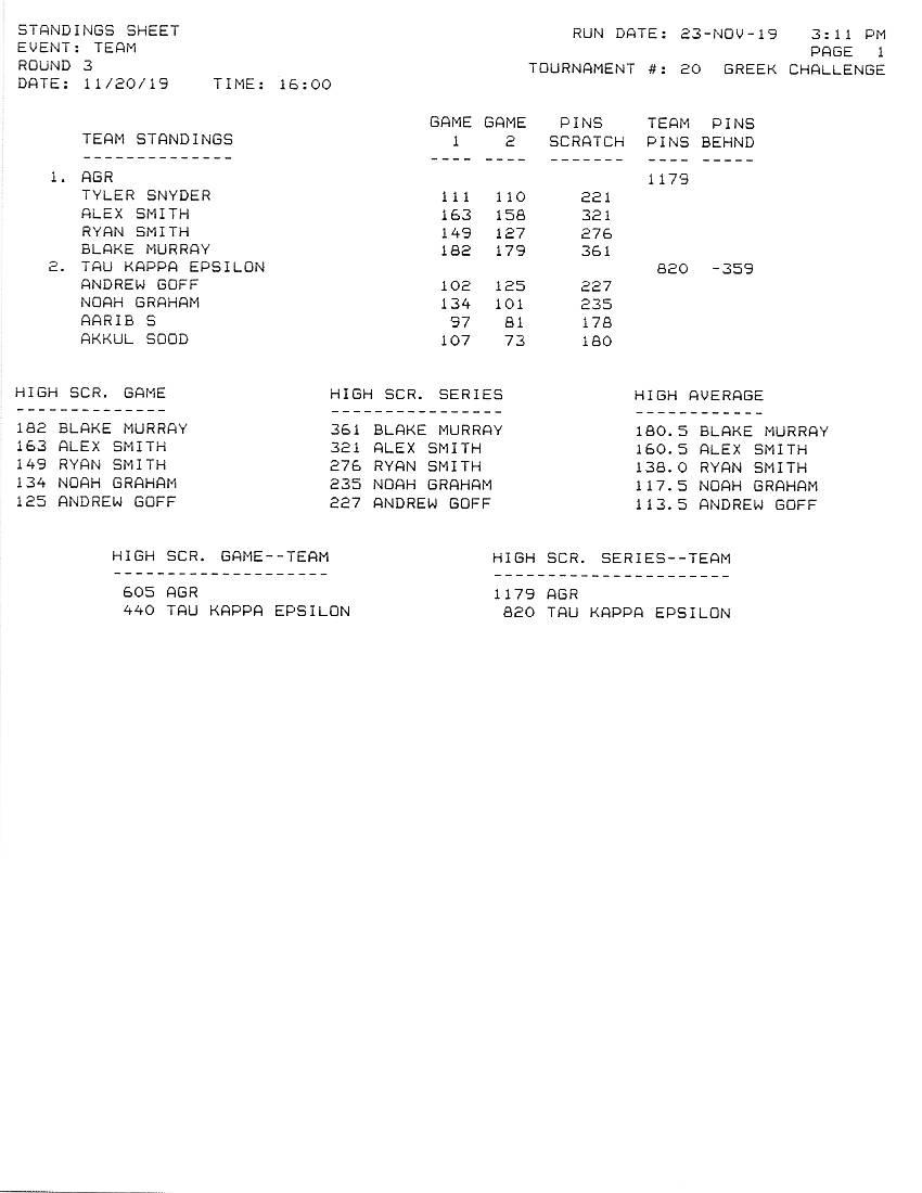Greek Challenge Results of Round 3