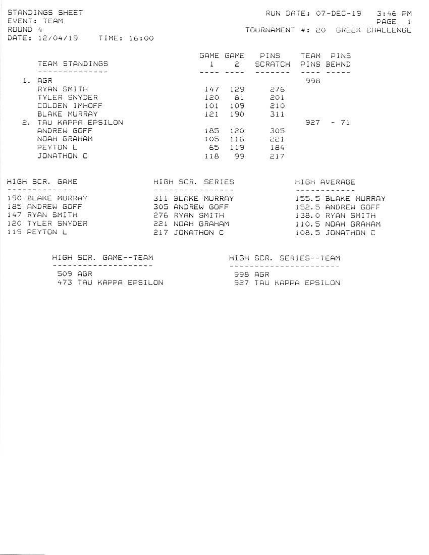 Greek Challenge Results of Round 4